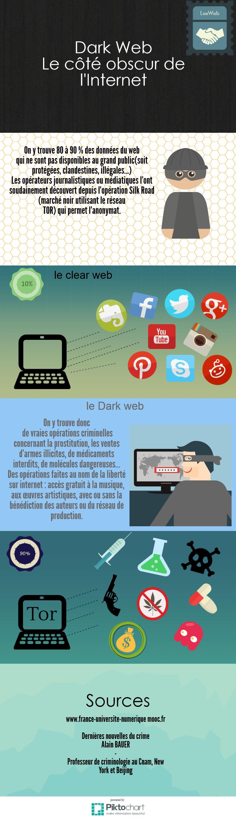 Infographie Darknet