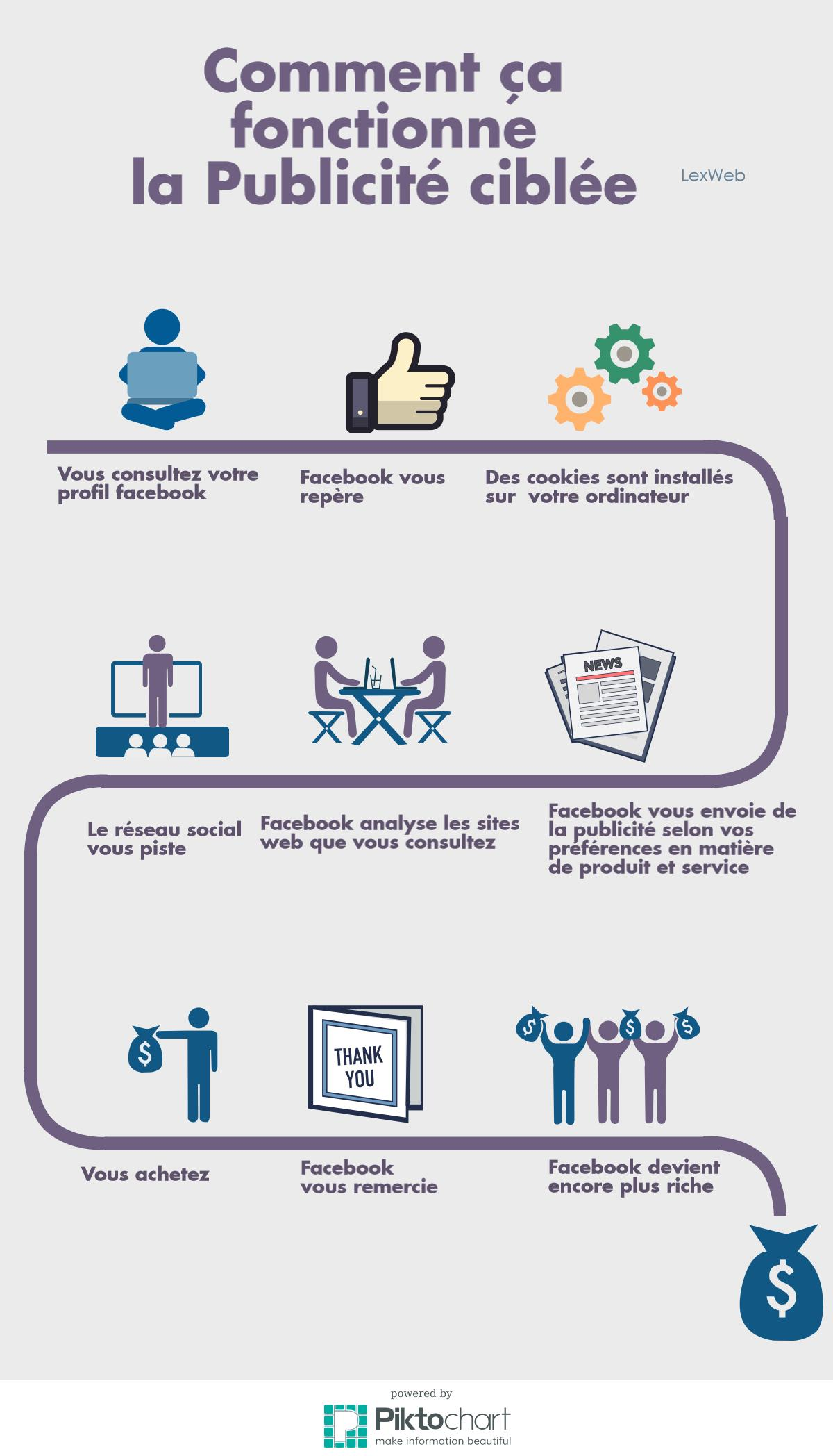 Facebook et publicité ciblée