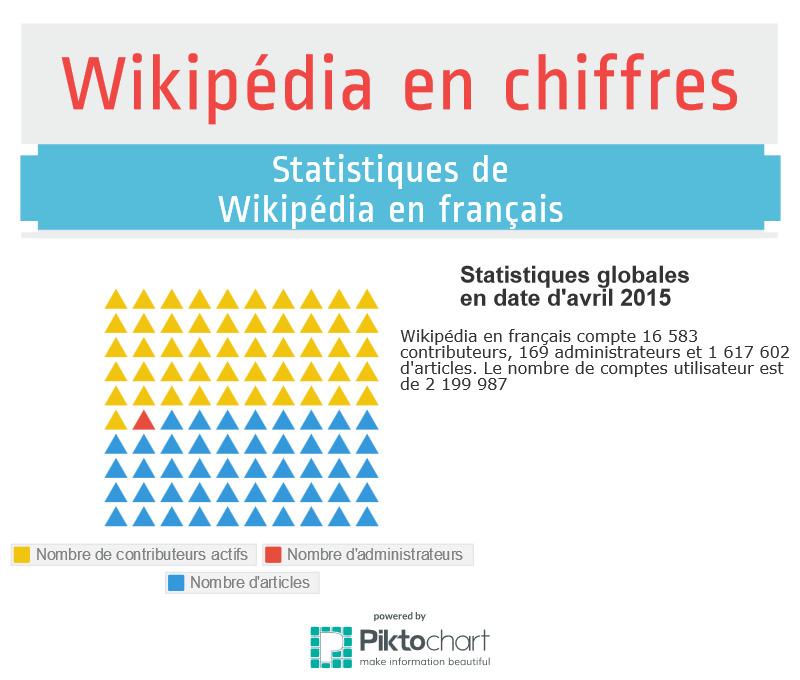 Wikipédia en chiffres