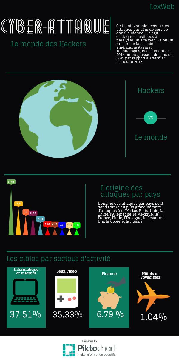 Cyber-Attaques dans le monde
