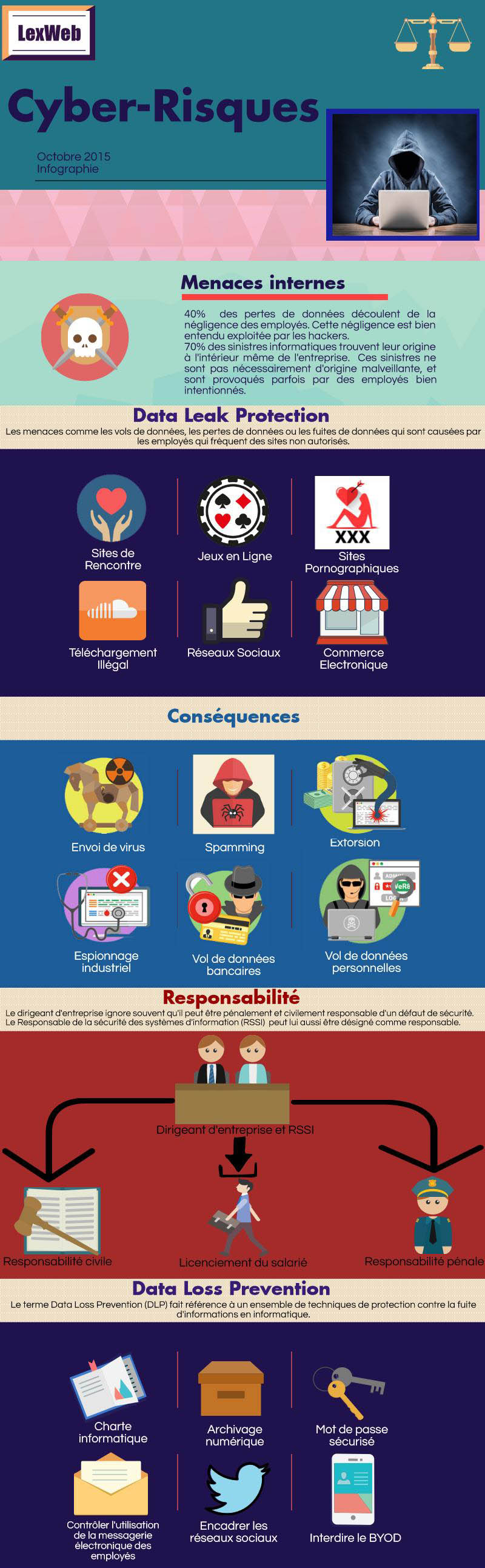 infographie cyber