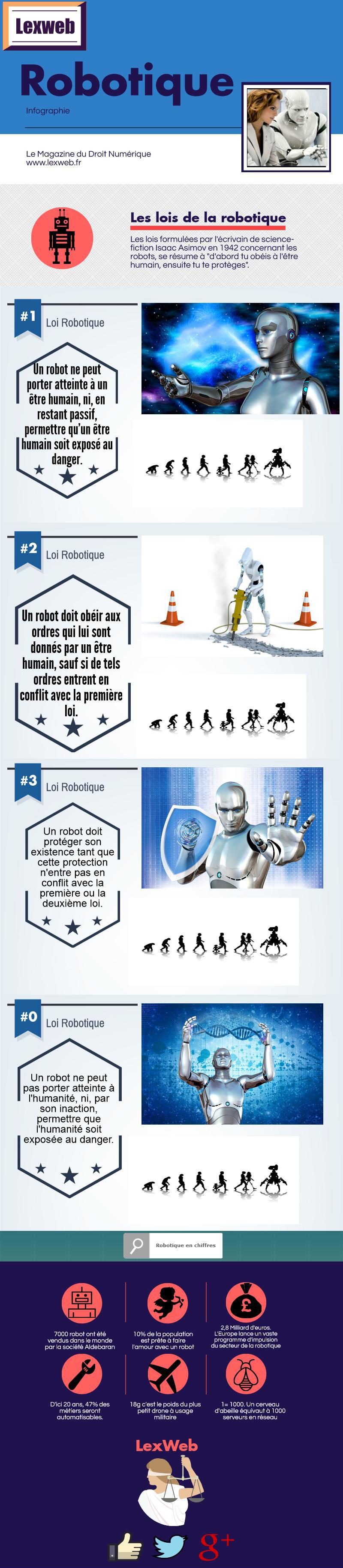 Infographie Robotique